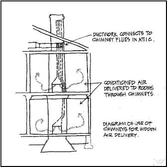 Diagram of the ductwork routed through chimney